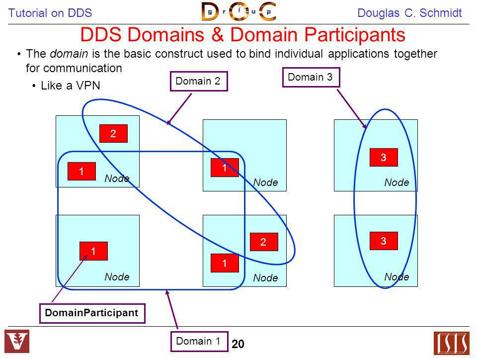 Tutorial on DDS Douglas C. Schmidt 20 DDS Domains & Domain Participants 1 2 3 1 2 3 1 1 DomainParticipant Node Domain 1 Domain 2 Domain 3 Node The dom