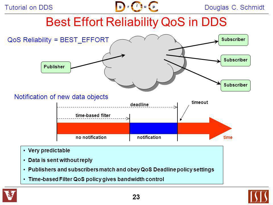 Tutorial on DDS Douglas C. Schmidt 23 Best Effort Reliability QoS in DDS Publisher Subscriber QoS Reliability = BEST_EFFORT Notification of new data o