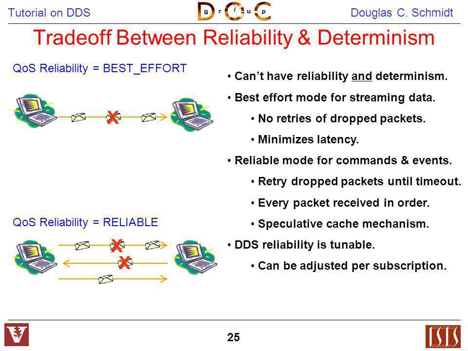 Tutorial on DDS Douglas C. Schmidt 25 Tradeoff Between Reliability & Determinism X X X QoS Reliability = RELIABLE QoS Reliability = BEST_EFFORT Cant h