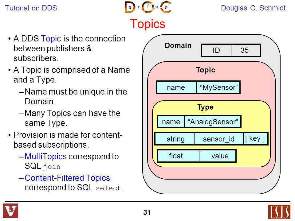 Tutorial on DDS Douglas C. Schmidt 31 Topics A DDS Topic is the connection between publishers & subscribers. A Topic is comprised of a Name and a Type