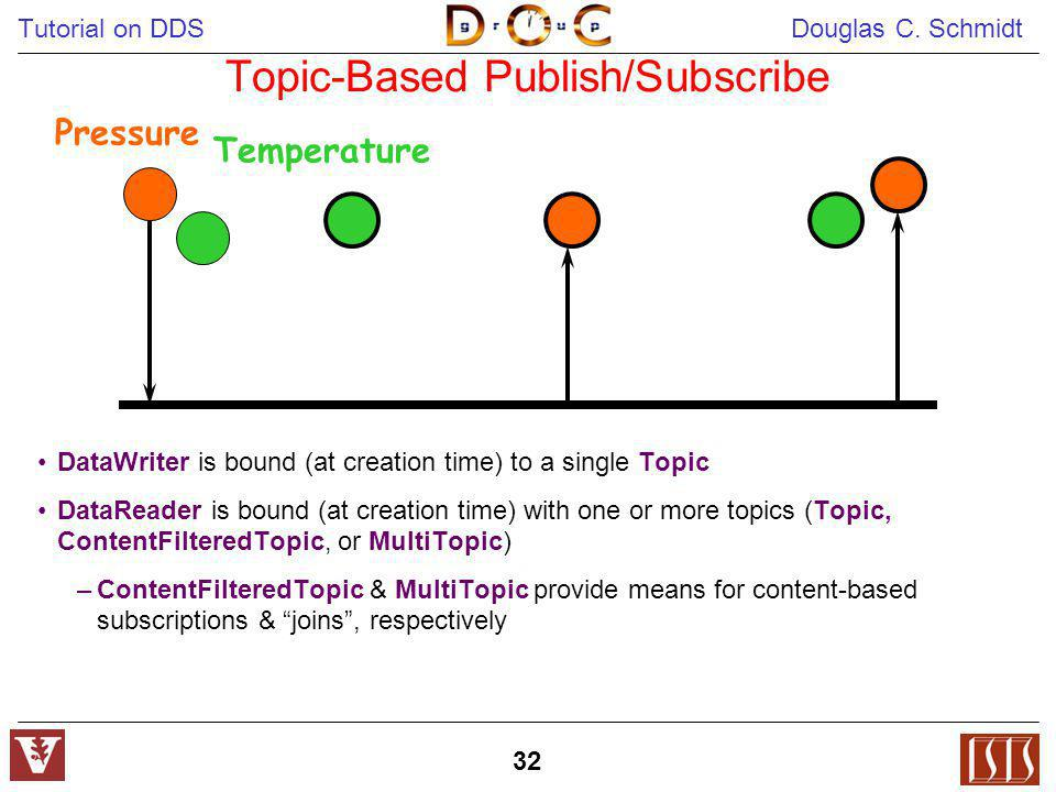 Tutorial on DDS Douglas C. Schmidt 32 Topic-Based Publish/Subscribe DataWriter is bound (at creation time) to a single Topic DataReader is bound (at c