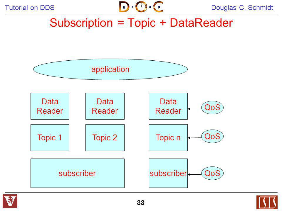 Tutorial on DDS Douglas C. Schmidt 33 Subscription = Topic + DataReader Topic 1 application Topic 2Topic n Data Reader Data Reader Data Reader subscri