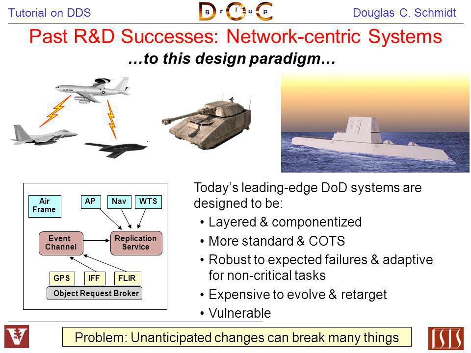 Tutorial on DDS Douglas C. Schmidt 4 …to this design paradigm… Past R&D Successes: Network-centric Systems Event Channel Replication Service GPSIFFFLI