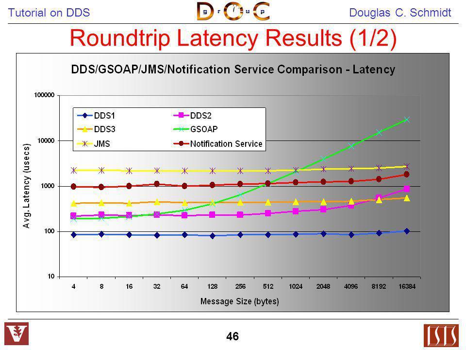 Tutorial on DDS Douglas C. Schmidt 46 Roundtrip Latency Results (1/2)