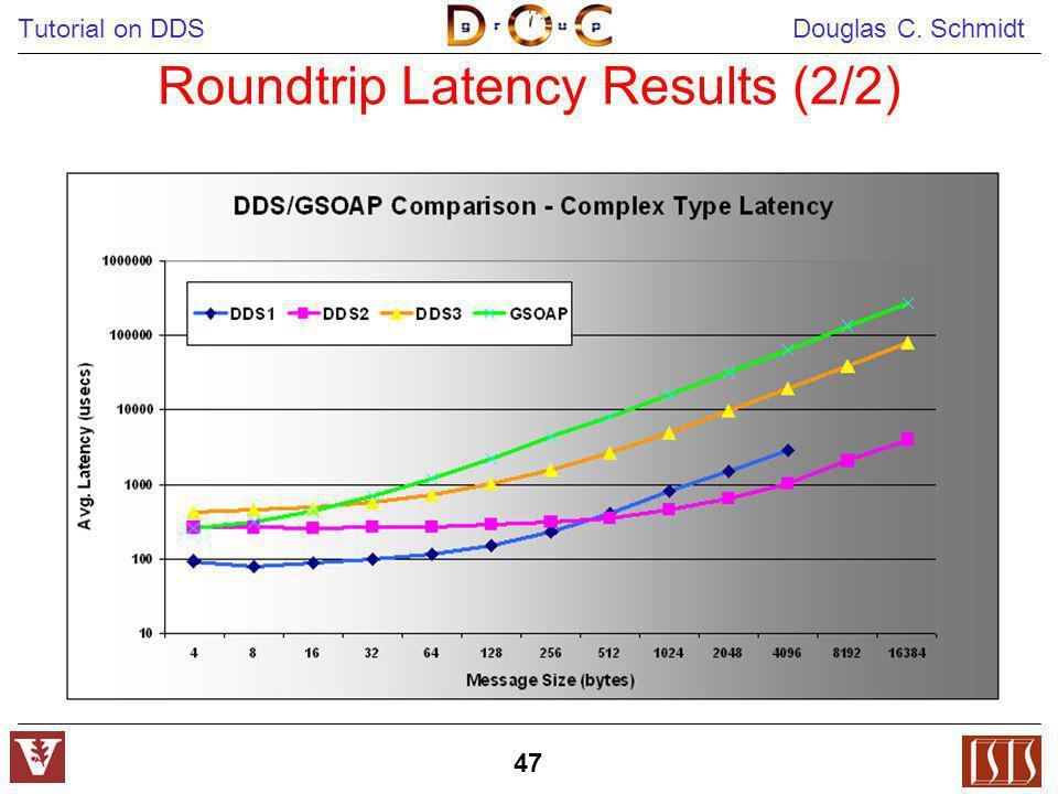 Tutorial on DDS Douglas C. Schmidt 47 Roundtrip Latency Results (2/2)