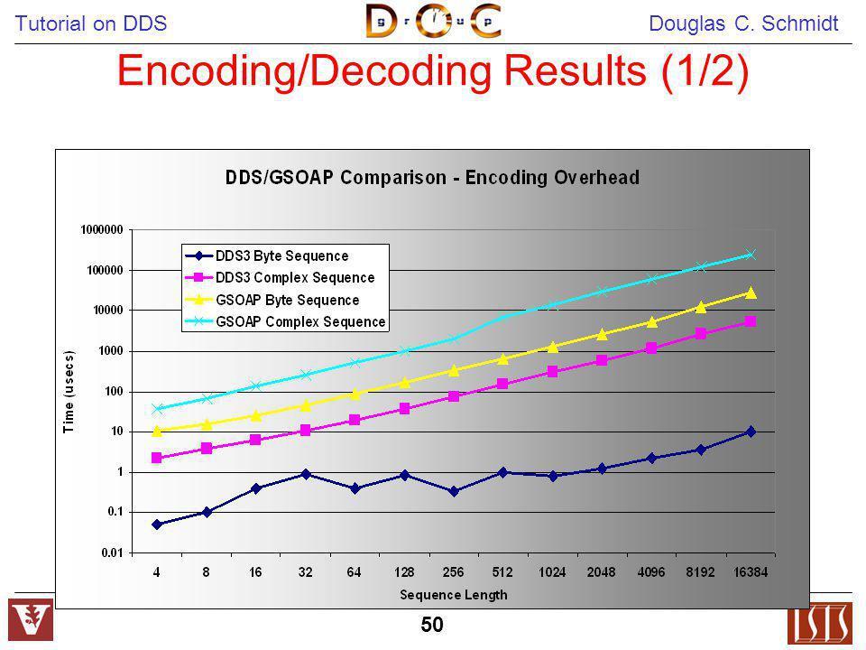 Tutorial on DDS Douglas C. Schmidt 50 Encoding/Decoding Results (1/2)