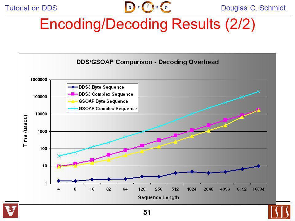 Tutorial on DDS Douglas C. Schmidt 51 Encoding/Decoding Results (2/2)