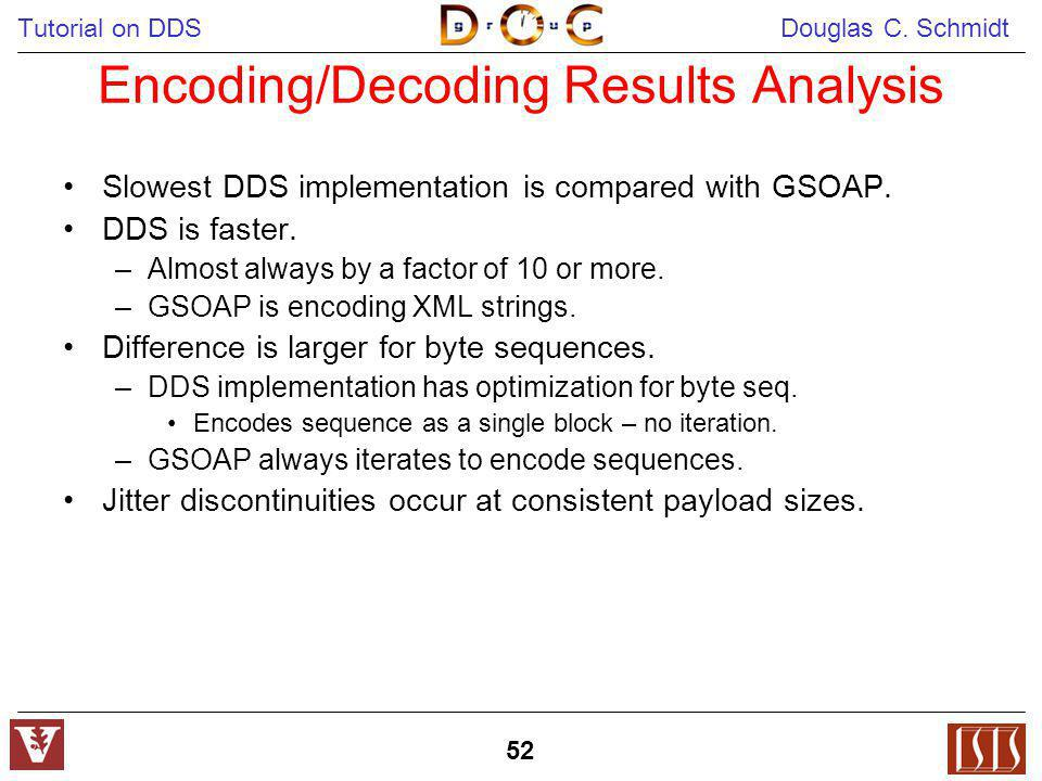 Tutorial on DDS Douglas C. Schmidt 52 Encoding/Decoding Results Analysis Slowest DDS implementation is compared with GSOAP. DDS is faster. –Almost alw