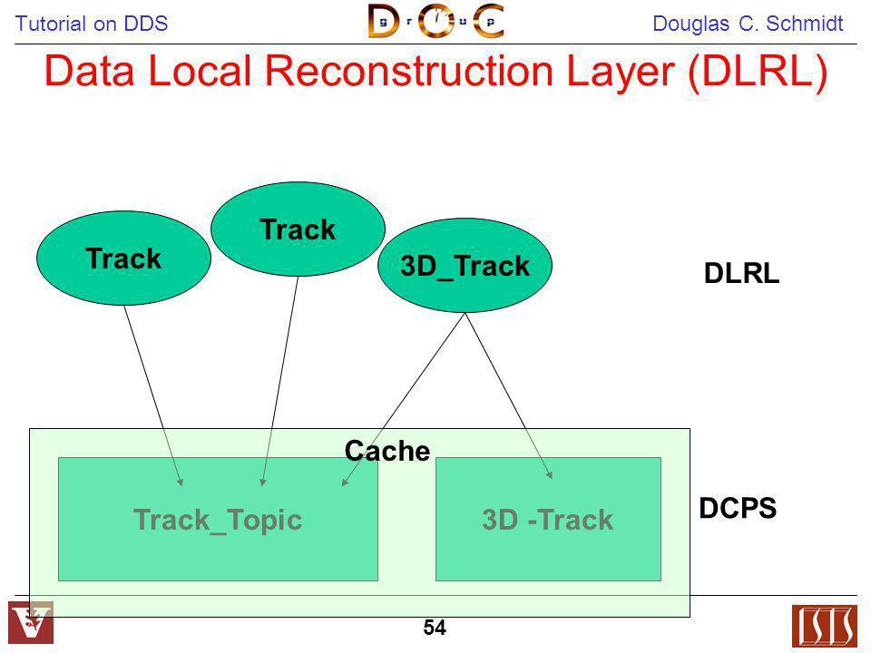 Tutorial on DDS Douglas C. Schmidt 54 Data Local Reconstruction Layer (DLRL) Track 3D_Track Track_Topic3D -Track DLRL DCPS Cache