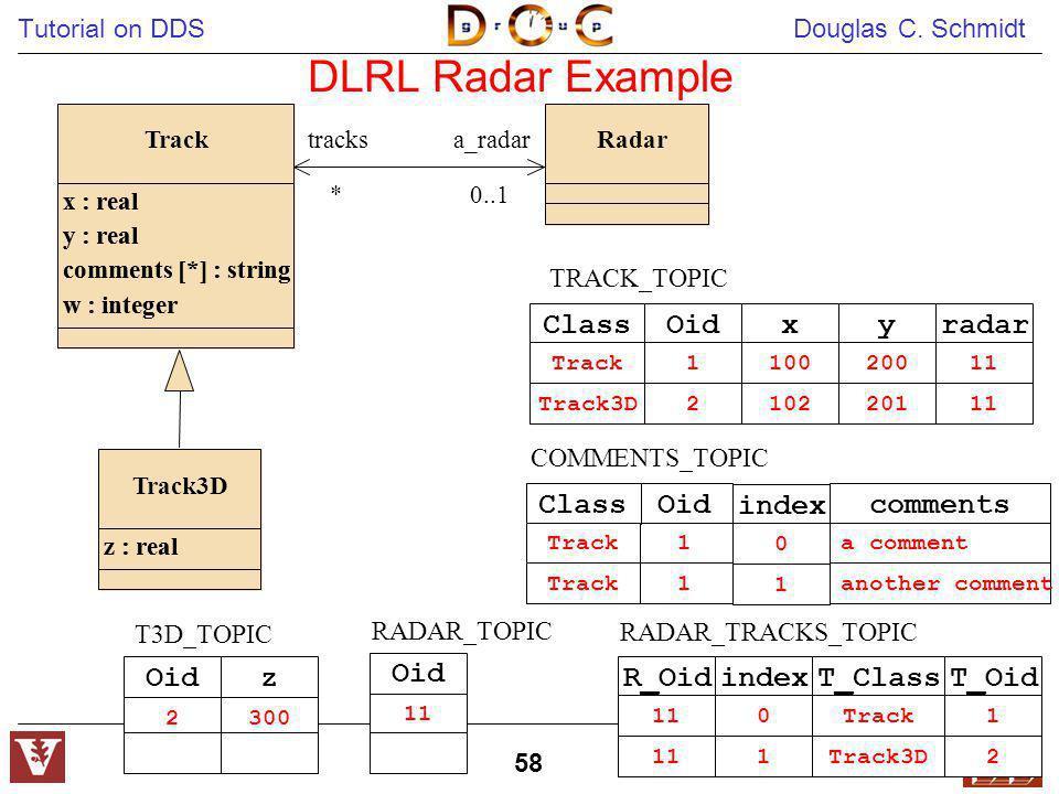 Tutorial on DDS Douglas C. Schmidt 58 Oid 2 z 300 T3D_TOPIC Oid 11 RADAR_TOPIC Oid 1 2 x 100 102 y 200 201 TRACK_TOPIC Class Track Track3D radar 11 CO