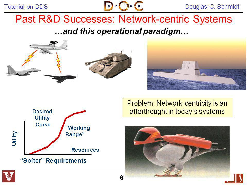 Tutorial on DDS Douglas C. Schmidt 6 …and this operational paradigm… Past R&D Successes: Network-centric Systems Problem: Network-centricity is an aft
