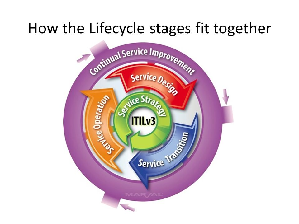 How the Lifecycle stages fit together