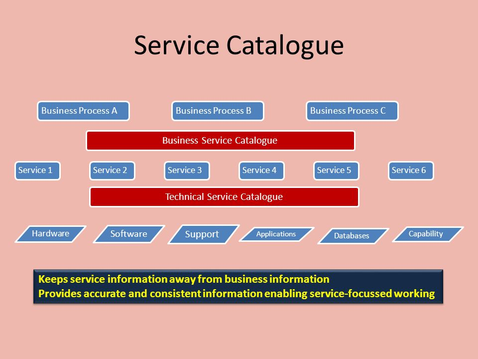 Service Catalogue Keeps service information away from business information Provides accurate and consistent information enabling service-focussed work