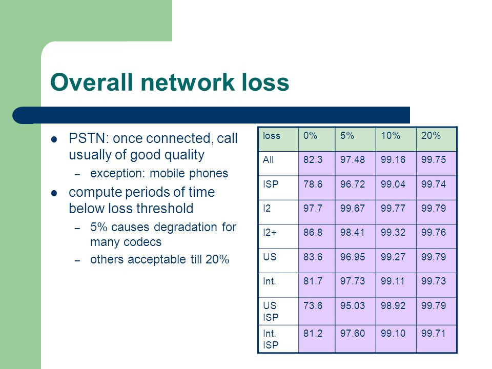 Overall network loss PSTN: once connected, call usually of good quality – exception: mobile phones compute periods of time below loss threshold – 5% c