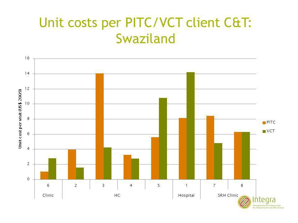 Unit costs per PITC/VCT client C&T: Swaziland