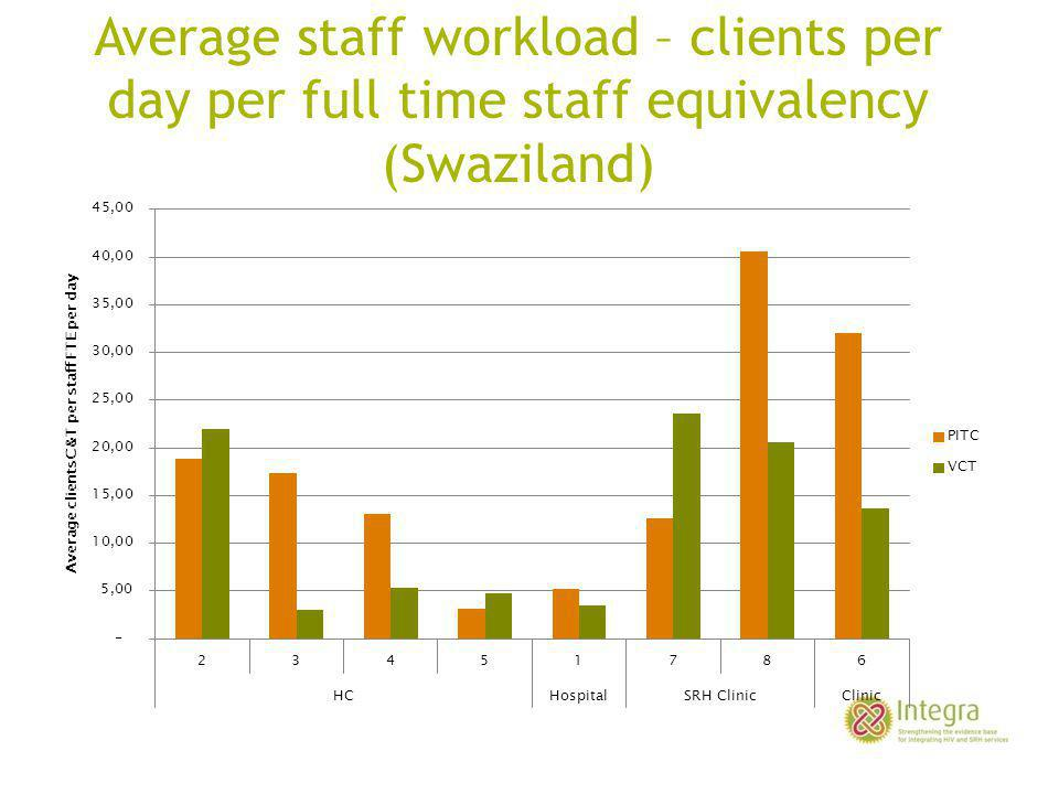 Average staff workload – clients per day per full time staff equivalency (Swaziland)