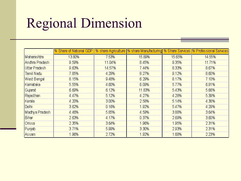 Regional Dimension