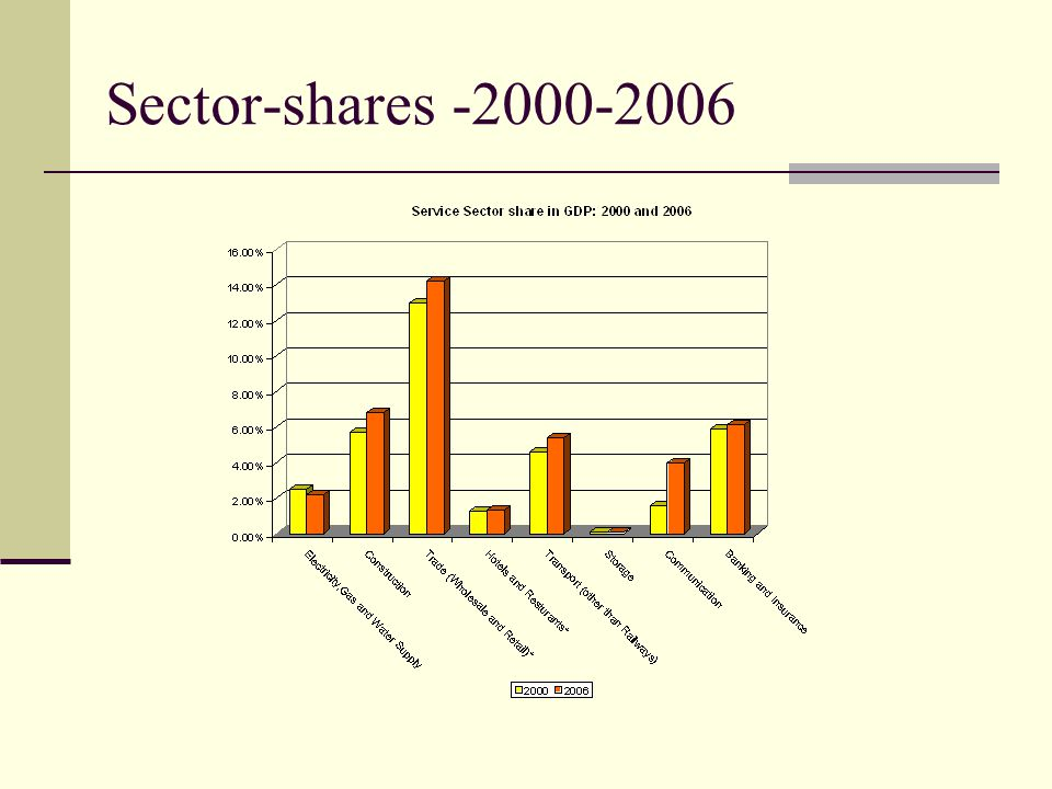 Sector-shares -2000-2006