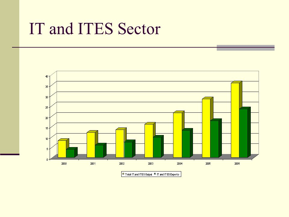 IT and ITES Sector