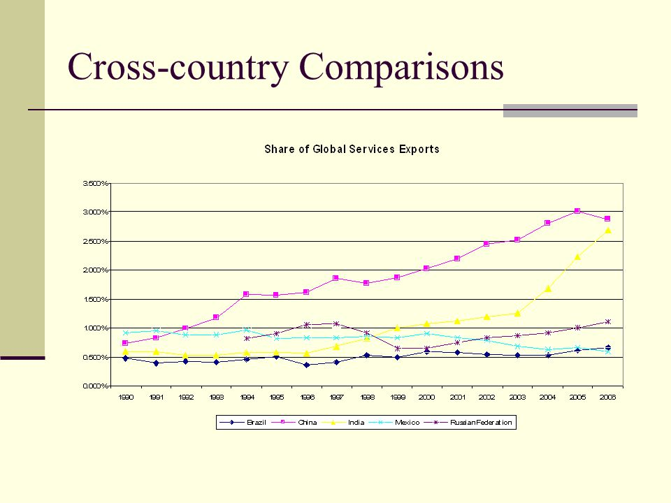 Cross-country Comparisons