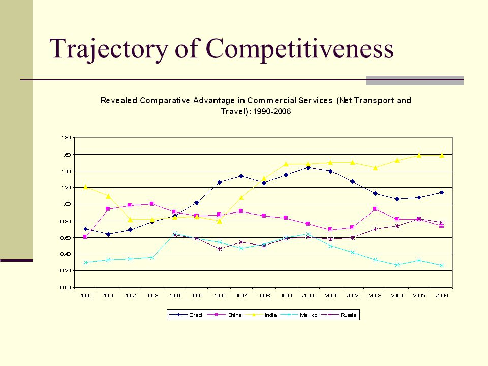 Trajectory of Competitiveness