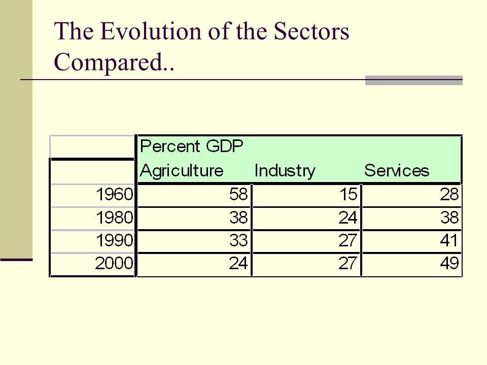 The Evolution of the Sectors Compared..