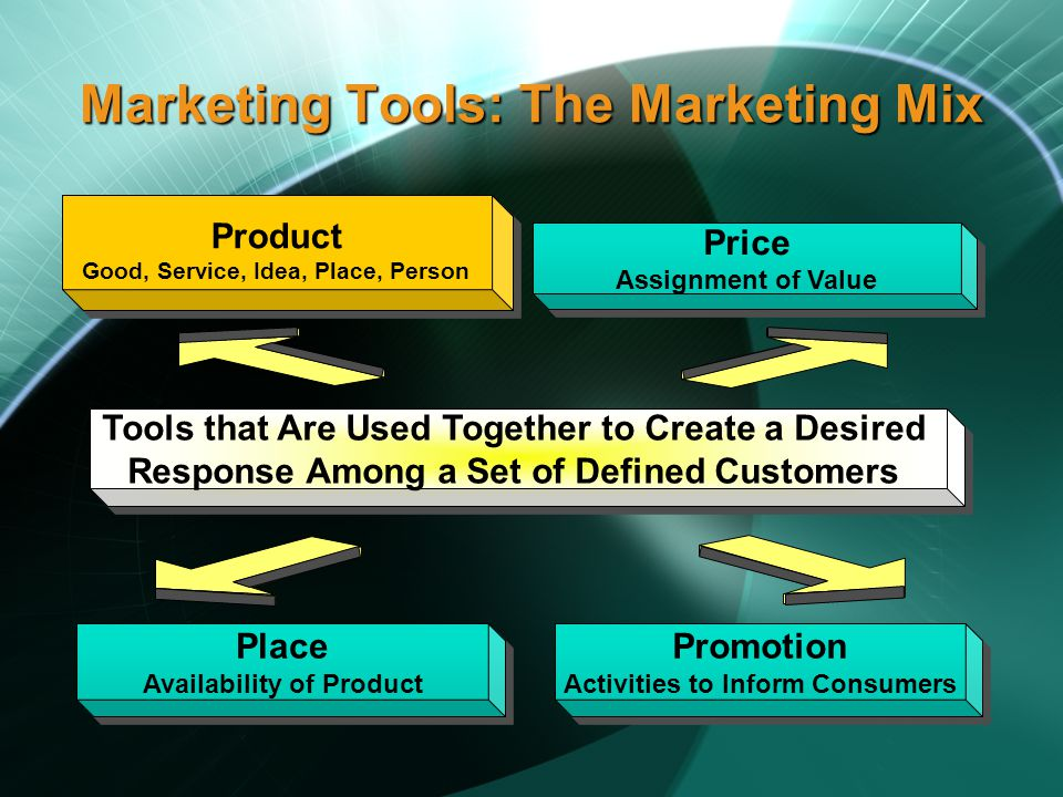 Marketing Tools: The Marketing Mix Product Good, Service, Idea, Place, Person Product Good, Service, Idea, Place, Person Price Assignment of Value Price Assignment of Value Place Availability of Product Place Availability of Product Promotion Activities to Inform Consumers Promotion Activities to Inform Consumers Tools that Are Used Together to Create a Desired Response Among a Set of Defined Customers Tools that Are Used Together to Create a Desired Response Among a Set of Defined Customers
