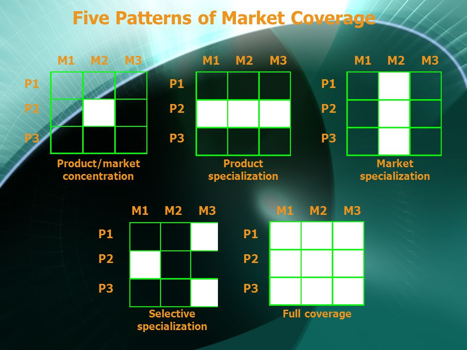 Five Patterns of Market Coverage M1M2M3 P1 P2 P3 Product/market concentration M1M2M3 P1 P2 P3 Product specialization M1M2M3 P1 P2 P3 Market specialization M1M2M3 P1 P2 P3 Selective specialization M1M2M3 P1 P2 P3 Full coverage
