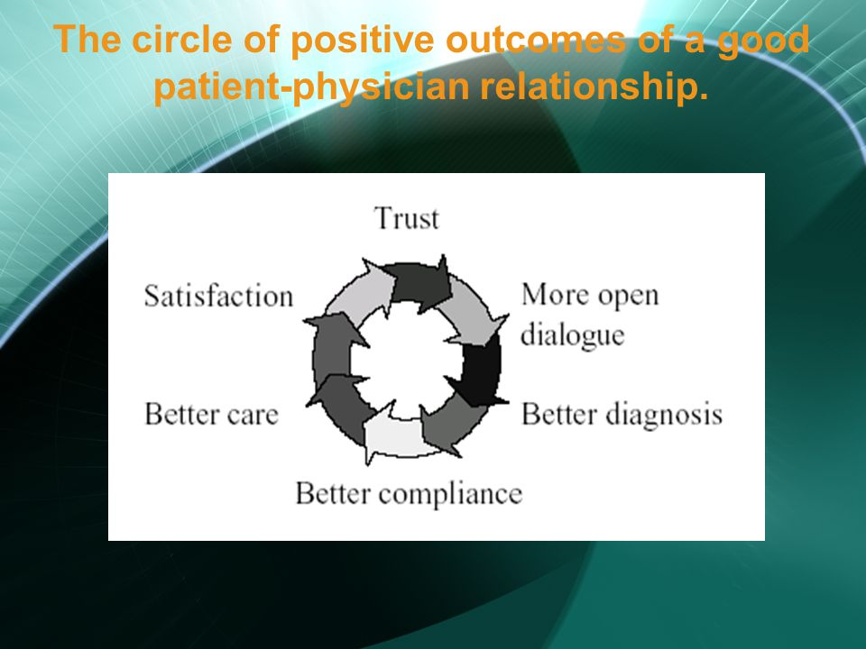 The circle of positive outcomes of a good patient-physician relationship.