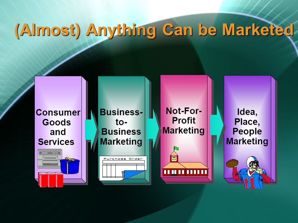 (Almost) Anything Can be Marketed Consumer Goods and Services Consumer Goods and Services Business- to- Business Marketing Business- to- Business Marketing Idea, Place, People Marketing Idea, Place, People Marketing Not-For- Profit Marketing Not-For- Profit Marketing