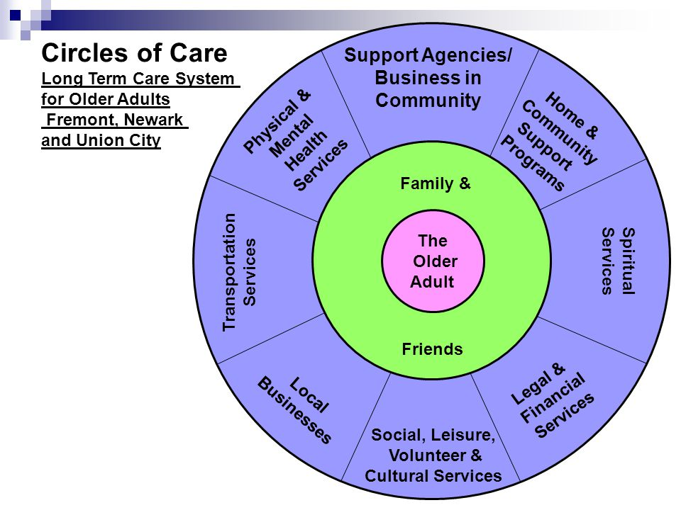 For more information on Pathways to Positive Aging go to   Transportation Services Physical & Mental Health Services Support Agencies/ Business in Community Home & Community Support Programs Spiritual Services Legal & Financial Services Social, Leisure, Volunteer & Cultural Services Local Businesses Family & The Older Adult Friends Circles of Care Long Term Care System for Older Adults Fremont, Newark and Union City