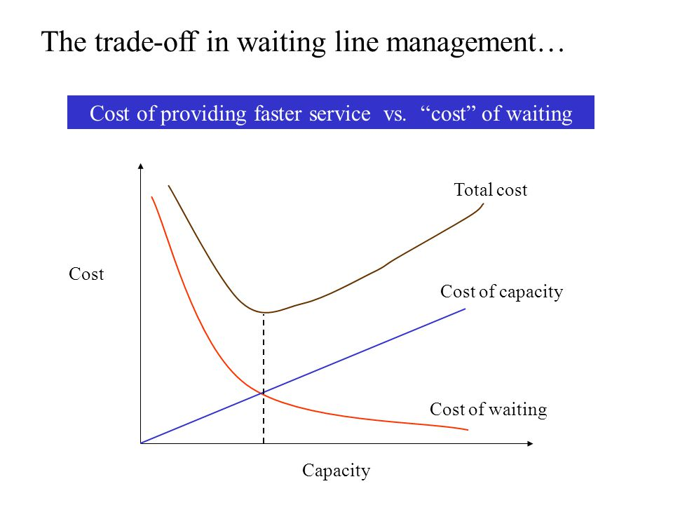 The trade-off in waiting line management… Cost of providing faster service vs.