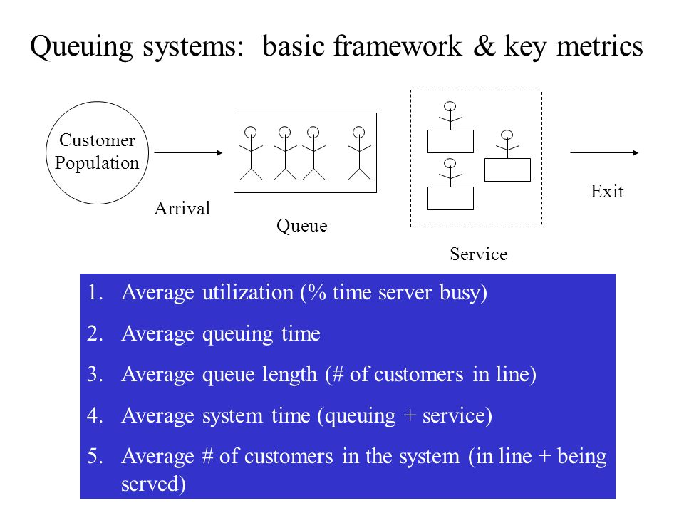Queuing systems: basic framework & key metrics Customer Population Arrival Queue Service Exit 1.Average utilization (% time server busy) 2.Average queuing time 3.Average queue length (# of customers in line) 4.Average system time (queuing + service) 5.Average # of customers in the system (in line + being served)