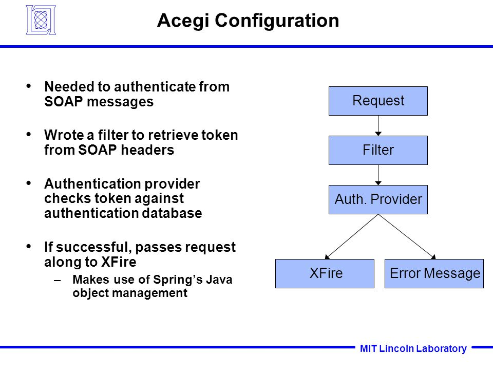 MIT Lincoln Laboratory Acegi Configuration Needed to authenticate from SOAP messages Wrote a filter to retrieve token from SOAP headers Authentication provider checks token against authentication database If successful, passes request along to XFire –Makes use of Springs Java object management Request Filter Auth.