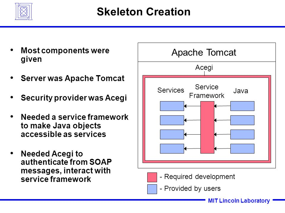 MIT Lincoln Laboratory Skeleton Creation Most components were given Server was Apache Tomcat Security provider was Acegi Needed a service framework to make Java objects accessible as services Needed Acegi to authenticate from SOAP messages, interact with service framework Apache Tomcat - Required development Acegi Services Java Service Framework - Provided by users