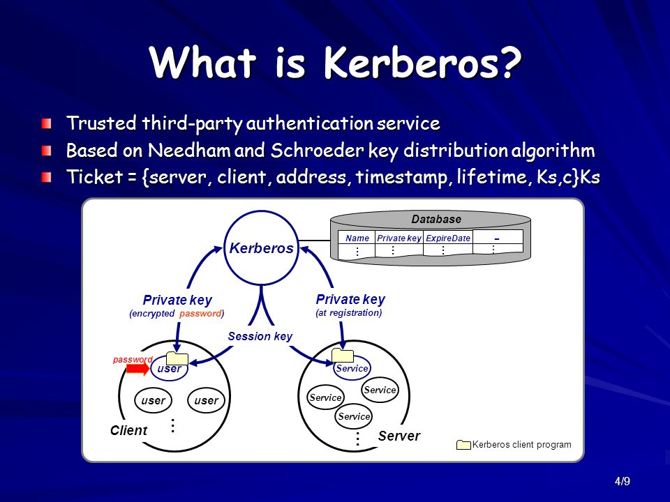 5/9 Kerberos Software Component Kerberos application library Encryption Library (DES) Database Library (DB management) Database Administration programs End-user ProgramsApplications Database Propagation Software Administrative Server (KDBM server) Authentication Server (Kerberos server)