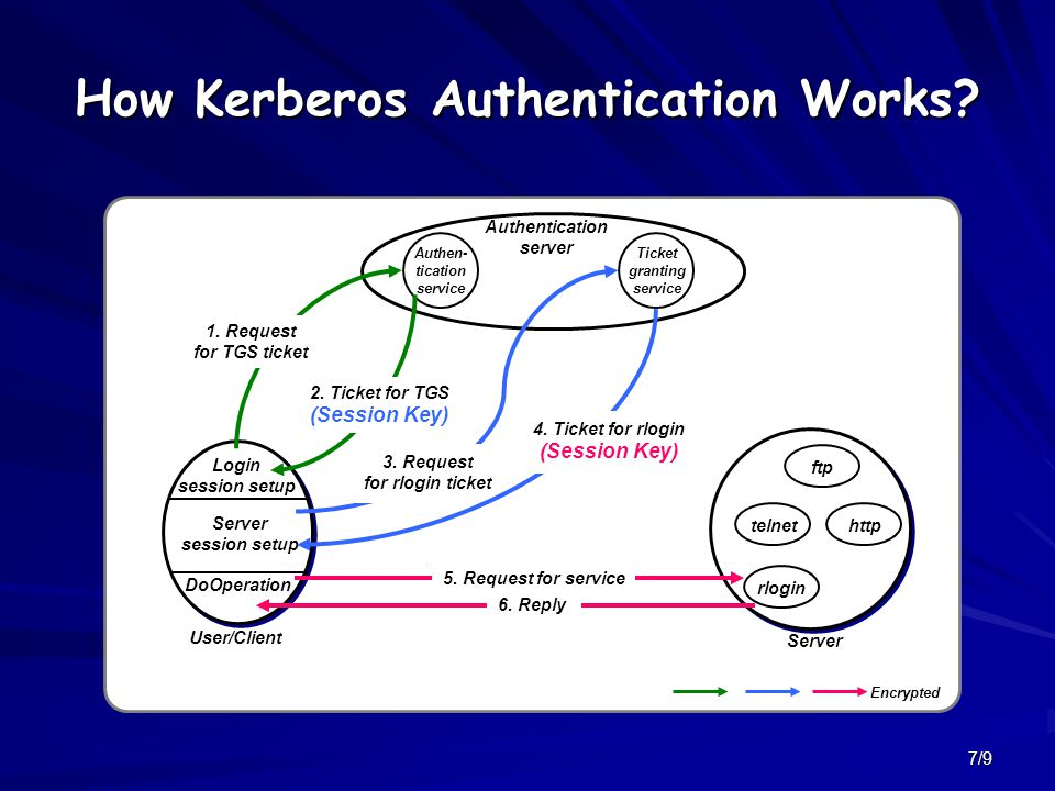 7/9 How Kerberos Authentication Works.