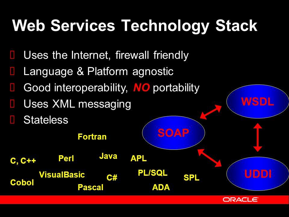 Web Services Technology Stack SOAP UDDI WSDL Uses the Internet, firewall friendly Language & Platform agnostic Good interoperability, NO portability Uses XML messaging Stateless C, C++ Perl VisualBasic Java C# PL/SQL Cobol ADA Fortran Pascal APL SPL