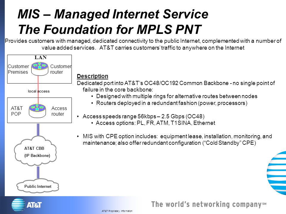 AT&T Proprietary Information MIS – Managed Internet Service The Foundation for MPLS PNT LAN AT&T CBB (IP Backbone) Customer Premises Customer router P