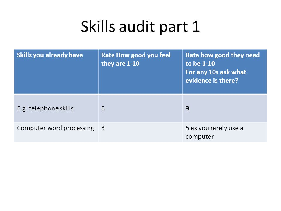 Skills audit part 1 Skills you already haveRate How good you feel they are 1-10 Rate how good they need to be 1-10 For any 10s ask what evidence is th