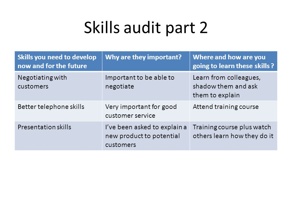 Skills audit part 2 Skills you need to develop now and for the future Why are they important?Where and how are you going to learn these skills ? Negot