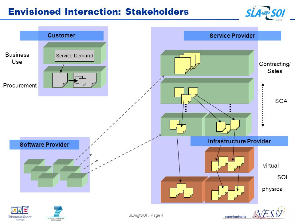 SLA@SOI / Page 4 Envisioned Interaction: Stakeholders Service Provider Contracting/ Sales SOA SOI physical virtual Procurement Business Use Service De