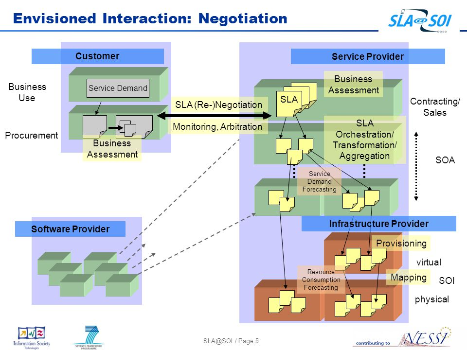 SLA@SOI / Page 5 Envisioned Interaction: Negotiation Service Provider Contracting/ Sales SOA SOI SLA Orchestration/ Transformation/ Aggregation SLA (Re-)Negotiation Provisioning physical virtual Mapping SLA Business Assessment Service Demand Forecasting Resource Consumption Forecasting Procurement Business Use Service Demand Customer Business Assessment Infrastructure Provider Monitoring, Arbitration Software Provider