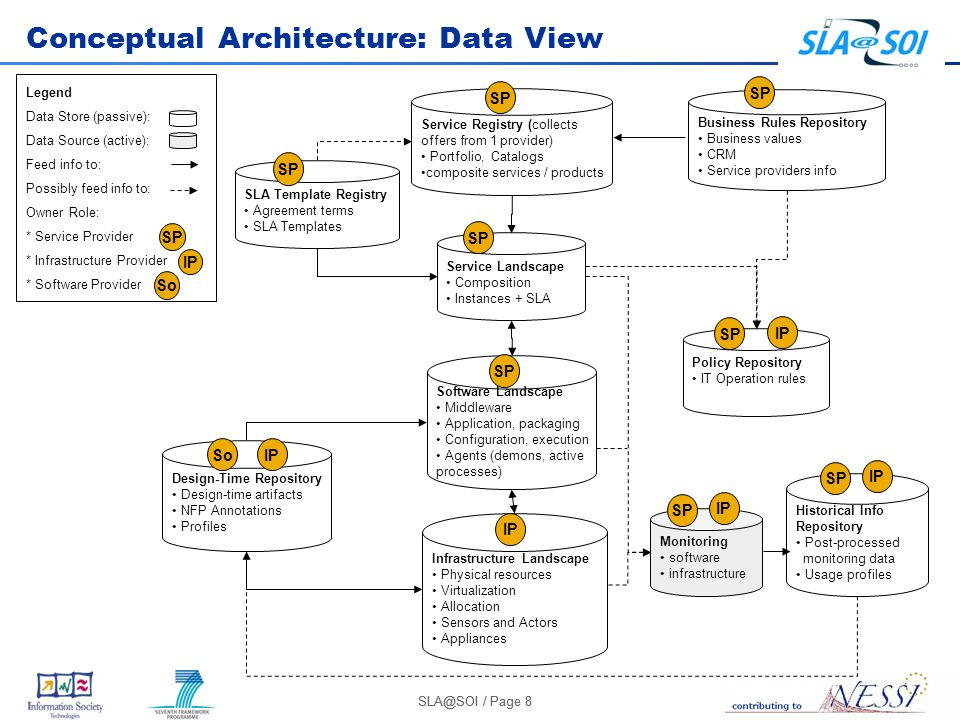SLA@SOI / Page 8 Conceptual Architecture: Data View Business Rules Repository Business values CRM Service providers info Service Registry (collects offers from 1 provider) Portfolio, Catalogs composite services / products Service Landscape Composition Instances + SLA SLA Template Registry Agreement terms SLA Templates Policy Repository IT Operation rules Software Landscape Middleware Application, packaging Configuration, execution Agents (demons, active processes) Infrastructure Landscape Physical resources Virtualization Allocation Sensors and Actors Appliances Design-Time Repository Design-time artifacts NFP Annotations Profiles Monitoring software infrastructure Historical Info Repository Post-processed monitoring data Usage profiles Legend Data Store (passive): Data Source (active): Feed info to: Possibly feed info to: Owner Role: * Service Provider * Infrastructure Provider * Software Provider IP So SP IP SP IP SP So IP