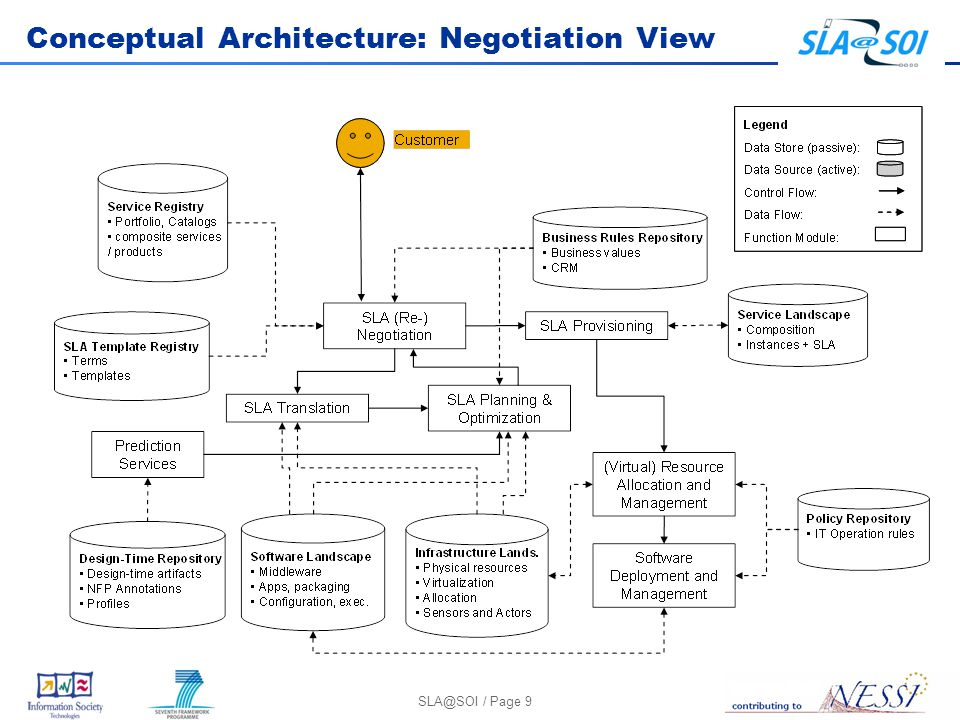 SLA@SOI / Page 9 Conceptual Architecture: Negotiation View
