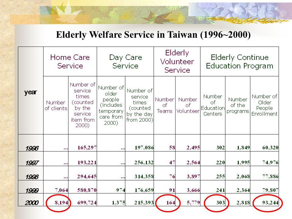 Elderly Welfare Service in Taiwan (1996~2000)