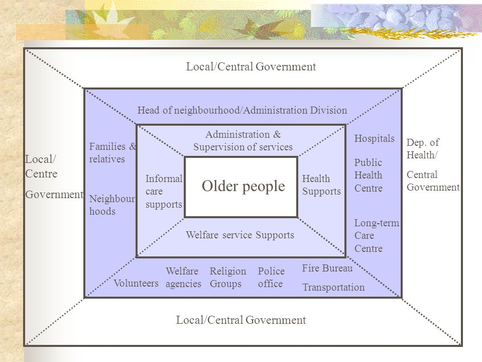 Administration & Supervision of services Health Supports Welfare service Supports Informal care supports Head of neighbourhood/Administration Division Hospitals Public Health Centre Welfare agencies Volunteers Police office Religion Groups Fire Bureau Older people Long-term Care Centre Families & relatives Neighbour hoods Local/Central Government Dep.