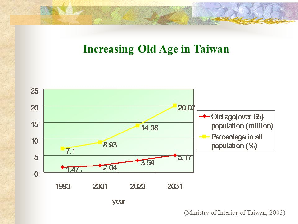 Increasing Old Age in Taiwan (Ministry of Interior of Taiwan, 2003)