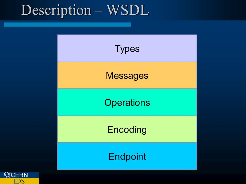 CERN IDS Description – WSDL Messages Types Operations Encoding Endpoint
