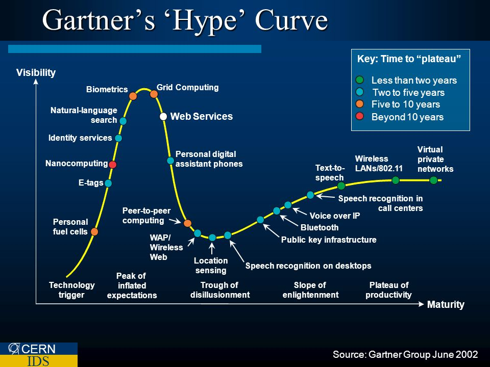 CERN IDS Plateau of productivity Slope of enlightenment Trough of disillusionment Peak of inflated expectations Technology trigger Gartners Hype Curve Key: Time to plateau Less than two years Two to five years Five to 10 years Beyond 10 years Biometrics Grid Computing Web Services Nanocomputing Personal fuel cells Text-to- speech Wireless LANs/802.11 Virtual private networks Visibility Maturity Source: Gartner Group June 2002 Natural-language search Identity services Personal digital assistant phones E-tags Speech recognition in call centers Voice over IP Bluetooth Public key infrastructure Speech recognition on desktops Location sensing WAP/ Wireless Web Peer-to-peer computing